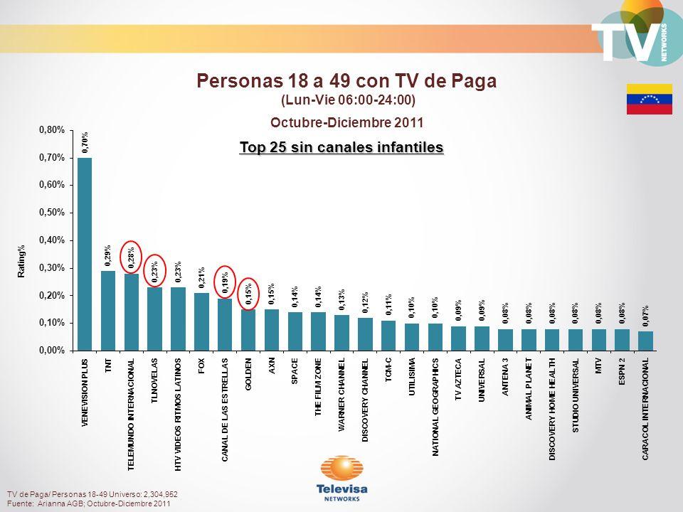 Top 25 sin canales infantiles Octubre-Diciembre 2011 Rating% Personas 18 a 49 con TV de Paga (Lun-Vie 06:00-24:00) TV de Paga/ Personas 18-49 Universo: 2,304,952 Fuente: Arianna AGB; Octubre-Diciembre 2011