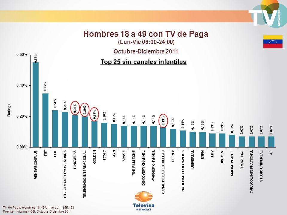 Rating% Top 25 sin canales infantiles Octubre-Diciembre 2011 Hombres 18 a 49 con TV de Paga (Lun-Vie 06:00-24:00) TV de Paga/ Hombres 18-49 Universo: 1,155,121 Fuente: Arianna AGB; Octubre-Diciembre 2011