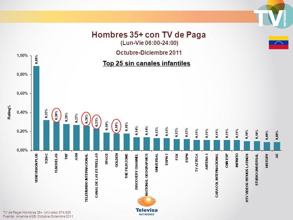 Rating% Top 25 sin canales infantiles Octubre-Diciembre 2011 Hombres 35+ con TV de Paga (Lun-Vie 06:00-24:00) TV de Paga/ Hombres 35+ Universo: 874,926 Fuente: Arianna AGB; Octubre-Diciembre 2011