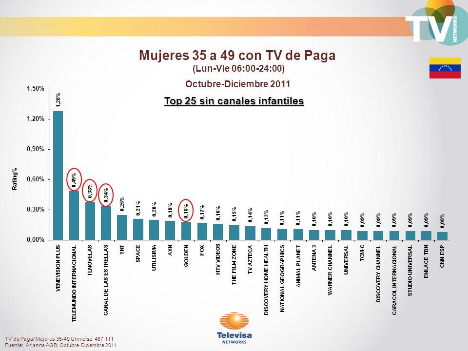 Rating% Top 25 sin canales infantiles Octubre-Diciembre 2011 Mujeres 35 a 49 con TV de Paga (Lun-Vie 06:00-24:00) TV de Paga/ Mujeres 35-49 Universo: 467,111 Fuente: Arianna AGB; Octubre-Diciembre 2011