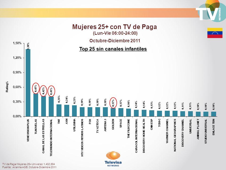 Top 25 sin canales infantiles Octubre-Diciembre 2011 Rating% Mujeres 25+ con TV de Paga (Lun-Vie 06:00-24:00) TV de Paga/ Mujeres 25+ Universo: 1,402,894 Fuente: Arianna AGB; Octubre-Diciembre 2011