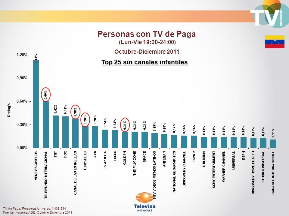 TV de Paga/ Personas Universo: 4,405,294 Fuente: Arianna AGB; Octubre-Diciembre 2011 Rating% Top 25 sin canales infantiles Octubre-Diciembre 2011 Personas con TV de Paga (Lun-Vie 19:00-24:00)