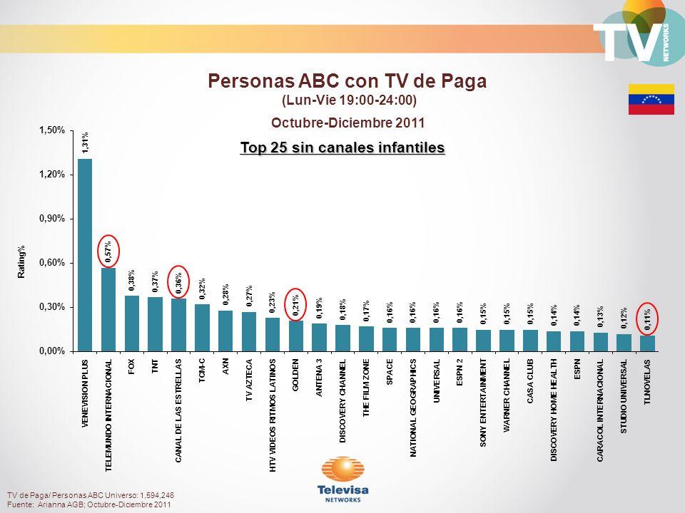 TV de Paga/ Personas ABC Universo: 1,594,246 Fuente: Arianna AGB; Octubre-Diciembre 2011 Top 25 sin canales infantiles Octubre-Diciembre 2011 Rating% Personas ABC con TV de Paga (Lun-Vie 19:00-24:00)