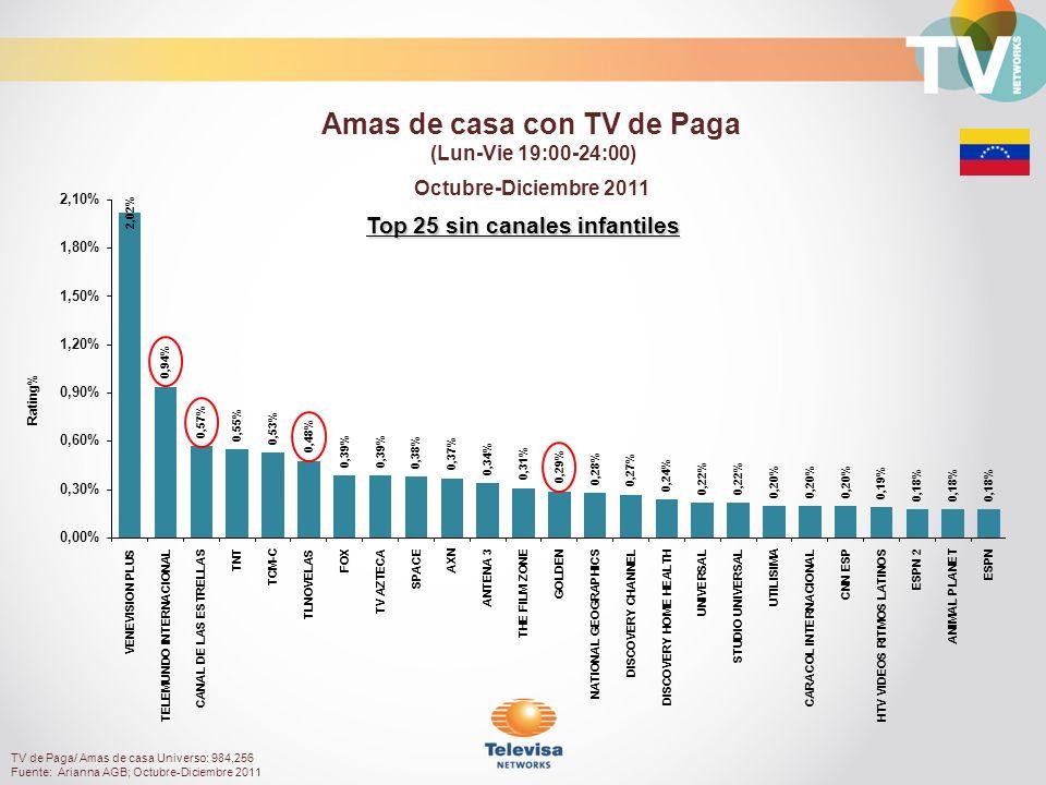 Top 25 sin canales infantiles Octubre-Diciembre 2011 Rating% Amas de casa con TV de Paga (Lun-Vie 19:00-24:00) TV de Paga/ Amas de casa Universo: 984,256 Fuente: Arianna AGB; Octubre-Diciembre 2011