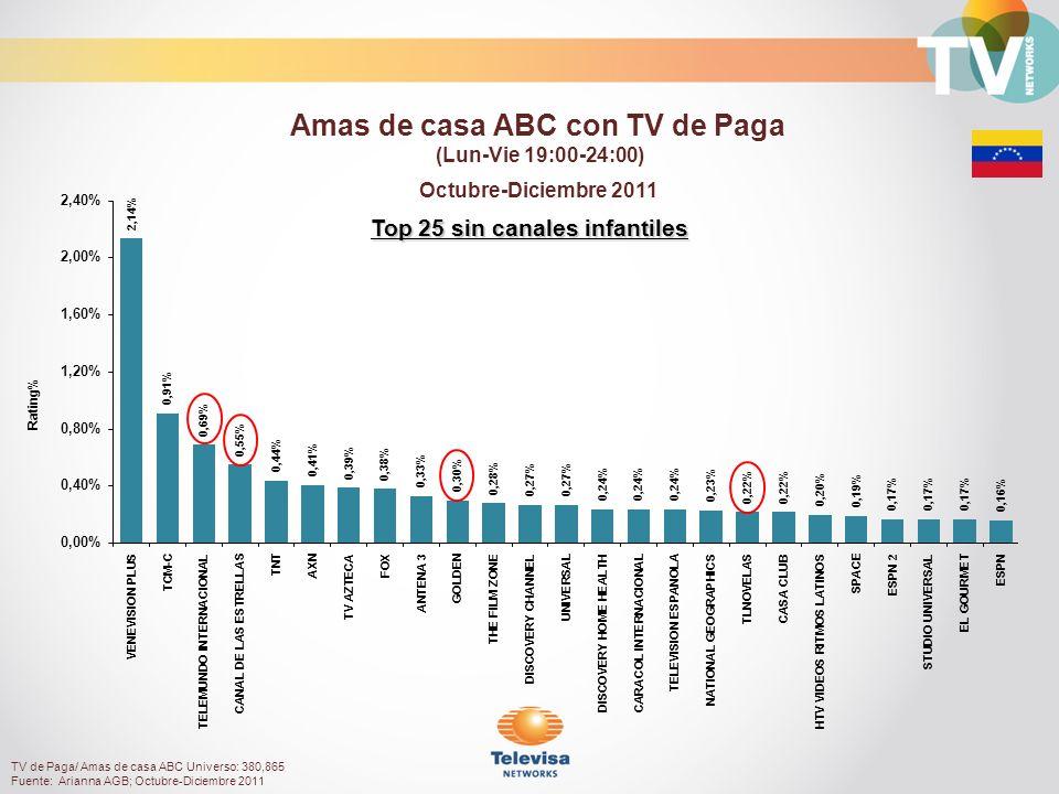 Top 25 sin canales infantiles Octubre-Diciembre 2011 Rating% Amas de casa ABC con TV de Paga (Lun-Vie 19:00-24:00) TV de Paga/ Amas de casa ABC Universo: 380,865 Fuente: Arianna AGB; Octubre-Diciembre 2011
