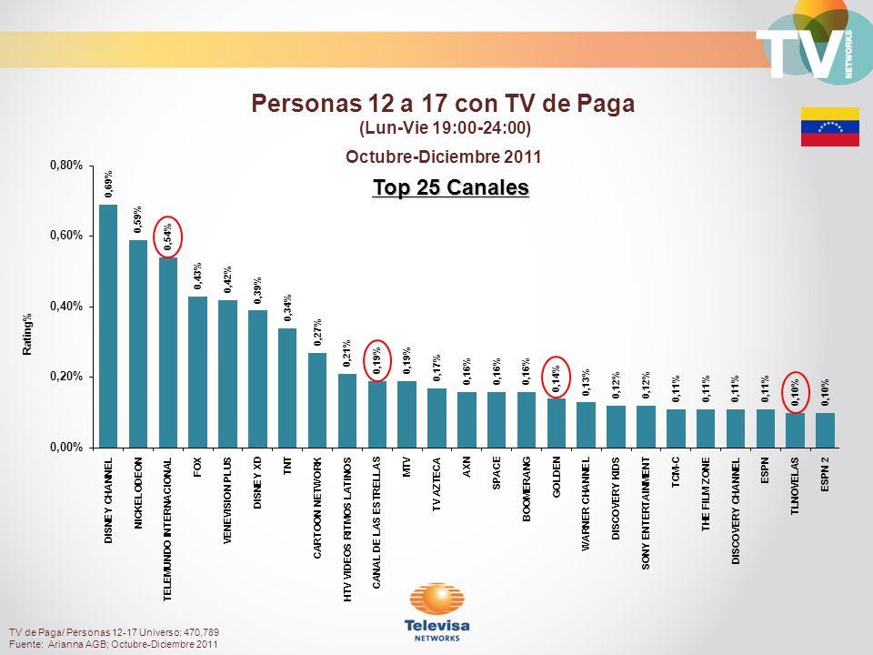 Octubre-Diciembre 2011 Top 25 Canales Rating% Personas 12 a 17 con TV de Paga (Lun-Vie 19:00-24:00) TV de Paga/ Personas 12-17 Universo: 470,789 Fuente: Arianna AGB; Octubre-Diciembre 2011