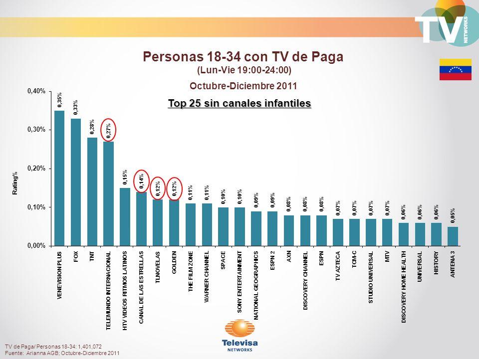 Top 25 sin canales infantiles Octubre-Diciembre 2011 Rating% Personas 18-34 con TV de Paga (Lun-Vie 19:00-24:00) TV de Paga/ Personas 18-34: 1,401,072 Fuente: Arianna AGB; Octubre-Diciembre 2011