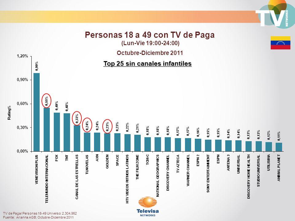 Top 25 sin canales infantiles Octubre-Diciembre 2011 Rating% Personas 18 a 49 con TV de Paga (Lun-Vie 19:00-24:00) TV de Paga/ Personas 18-49 Universo: 2,304,952 Fuente: Arianna AGB; Octubre-Diciembre 2011