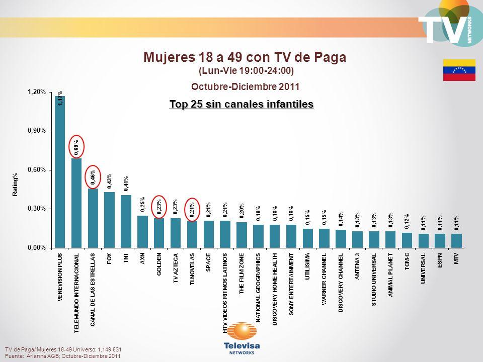 Top 25 sin canales infantiles Octubre-Diciembre 2011 Rating% Mujeres 18 a 49 con TV de Paga (Lun-Vie 19:00-24:00) TV de Paga/ Mujeres 18-49 Universo: 1,149,831 Fuente: Arianna AGB; Octubre-Diciembre 2011
