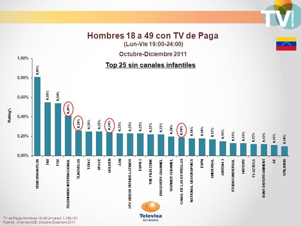 Rating% Top 25 sin canales infantiles Octubre-Diciembre 2011 Hombres 18 a 49 con TV de Paga (Lun-Vie 19:00-24:00) TV de Paga/ Hombres 18-49 Universo: 1,155,121 Fuente: Arianna AGB; Octubre-Diciembre 2011