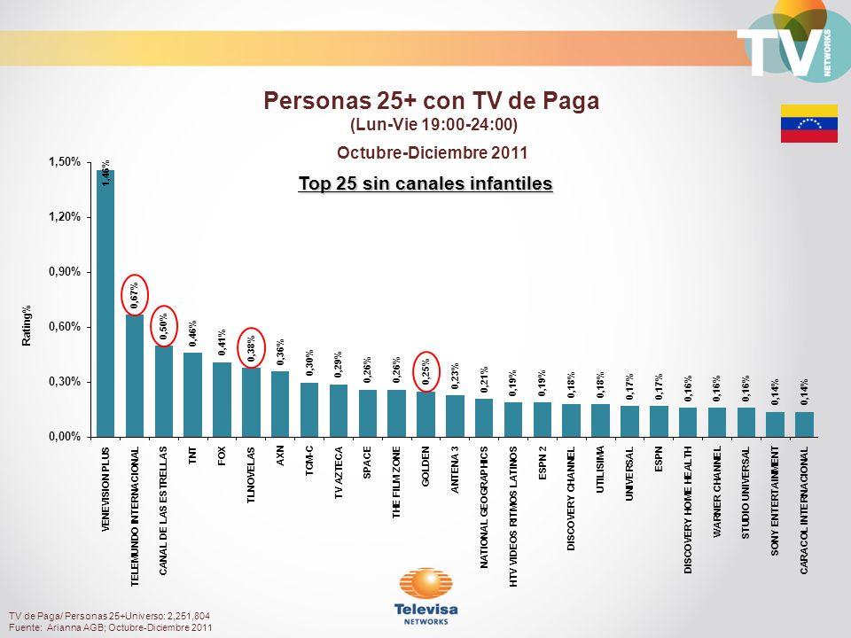 Rating% Top 25 sin canales infantiles Octubre-Diciembre 2011 Personas 25+ con TV de Paga (Lun-Vie 19:00-24:00) TV de Paga/ Personas 25+Universo: 2,251,804 Fuente: Arianna AGB; Octubre-Diciembre 2011