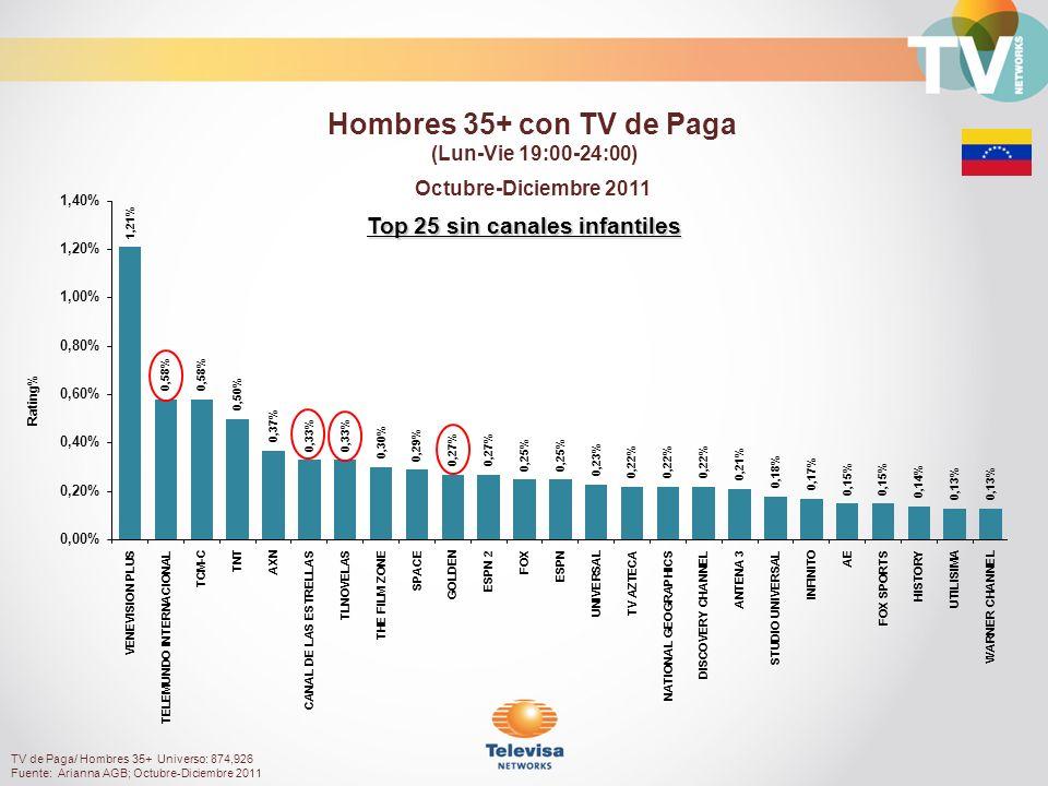 Rating% Top 25 sin canales infantiles Octubre-Diciembre 2011 Hombres 35+ con TV de Paga (Lun-Vie 19:00-24:00) TV de Paga/ Hombres 35+ Universo: 874,926 Fuente: Arianna AGB; Octubre-Diciembre 2011