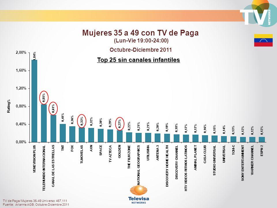 Rating% Top 25 sin canales infantiles Octubre-Diciembre 2011 Mujeres 35 a 49 con TV de Paga (Lun-Vie 19:00-24:00) TV de Paga/ Mujeres 35-49 Universo: 467,111 Fuente: Arianna AGB; Octubre-Diciembre 2011