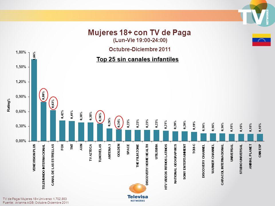 Top 25 sin canales infantiles Octubre-Diciembre 2011 Rating% Mujeres 18+ con TV de Paga (Lun-Vie 19:00-24:00) TV de Paga/ Mujeres 18+ Universo: 1,702,863 Fuente: Arianna AGB; Octubre-Diciembre 2011