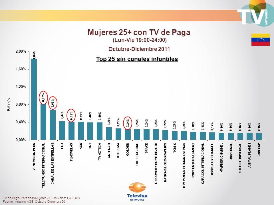 Top 25 sin canales infantiles Octubre-Diciembre 2011 Rating% Mujeres 25+ con TV de Paga (Lun-Vie 19:00-24:00) TV de Paga/ Personas Mujeres 25+ Universo: 1,402,894 Fuente: Arianna AGB; Octubre-Diciembre 2011