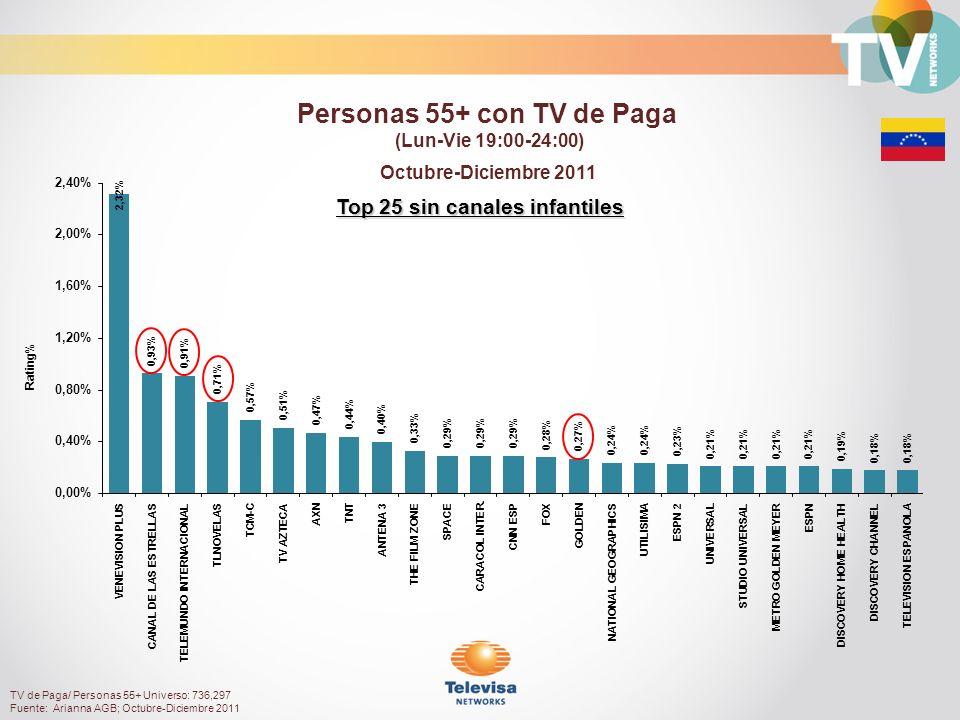 Top 25 sin canales infantiles Octubre-Diciembre 2011 Rating% Personas 55+ con TV de Paga (Lun-Vie 19:00-24:00) TV de Paga/ Personas 55+ Universo: 736,297 Fuente: Arianna AGB; Octubre-Diciembre 2011