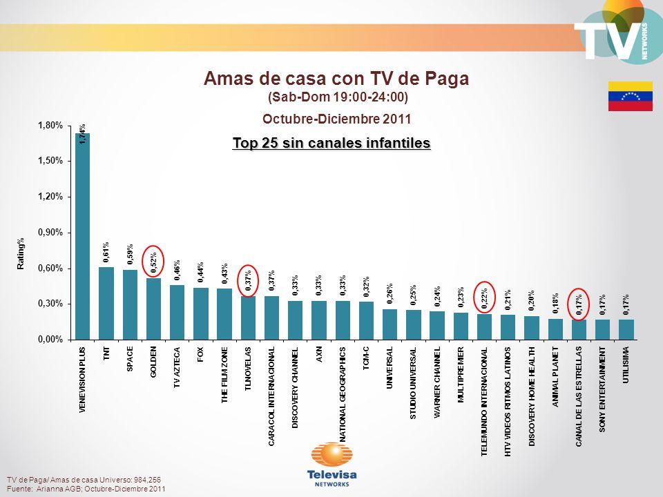 Top 25 sin canales infantiles Octubre-Diciembre 2011 Rating% Amas de casa con TV de Paga (Sab-Dom 19:00-24:00) TV de Paga/ Amas de casa Universo: 984,256 Fuente: Arianna AGB; Octubre-Diciembre 2011