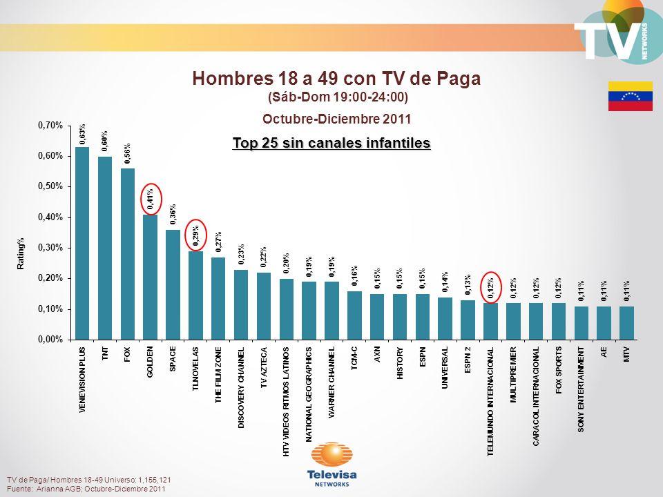 Rating% Top 25 sin canales infantiles Octubre-Diciembre 2011 Hombres 18 a 49 con TV de Paga (Sáb-Dom 19:00-24:00) TV de Paga/ Hombres 18-49 Universo: 1,155,121 Fuente: Arianna AGB; Octubre-Diciembre 2011
