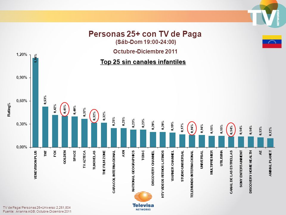 Rating% Top 25 sin canales infantiles Octubre-Diciembre 2011 Personas 25+ con TV de Paga (Sáb-Dom 19:00-24:00) TV de Paga/ Personas 25+Universo: 2,251,804 Fuente: Arianna AGB; Octubre-Diciembre 2011
