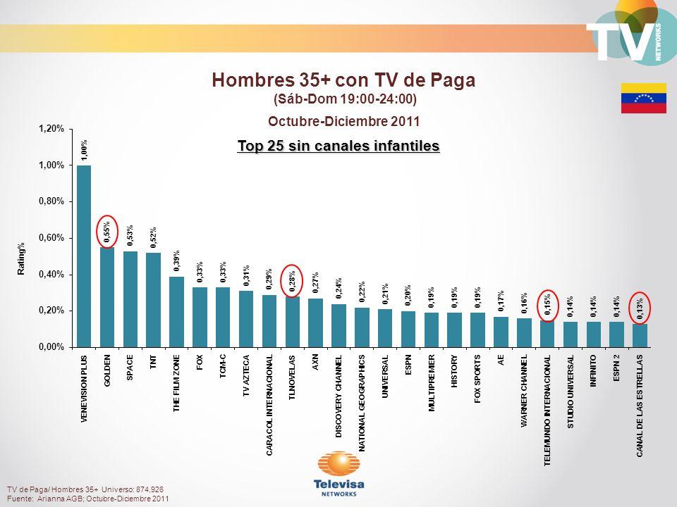 Rating% Top 25 sin canales infantiles Octubre-Diciembre 2011 Hombres 35+ con TV de Paga (Sáb-Dom 19:00-24:00) TV de Paga/ Hombres 35+ Universo: 874,926 Fuente: Arianna AGB; Octubre-Diciembre 2011