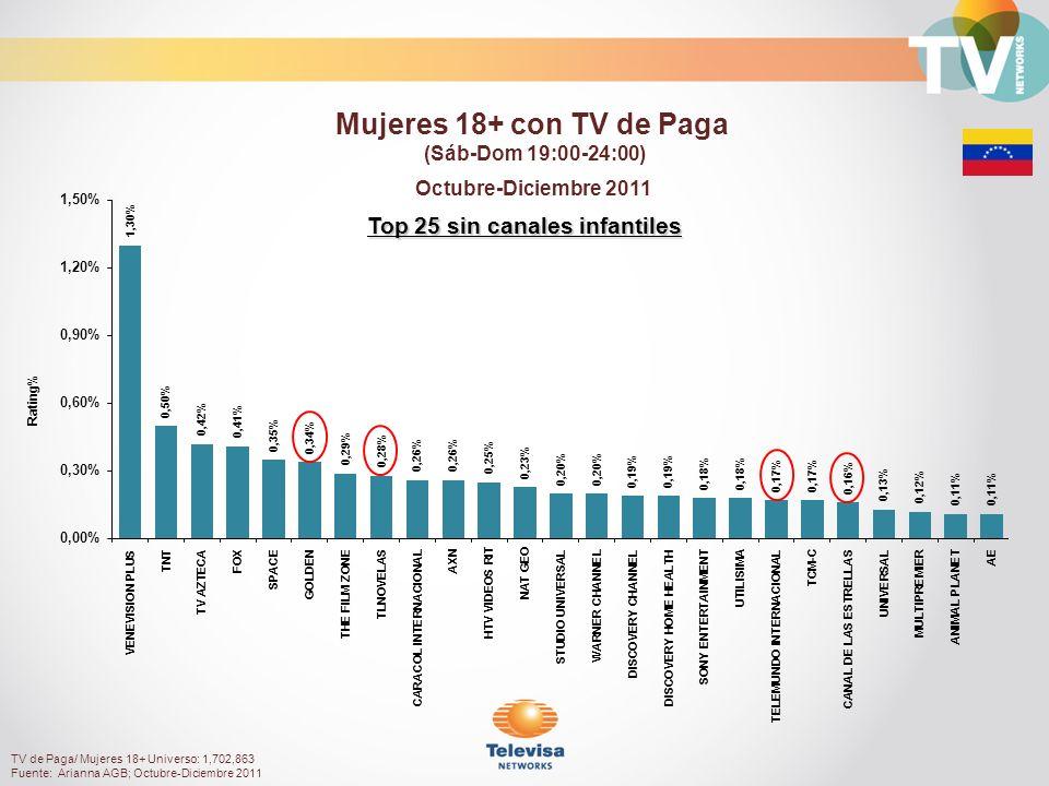 Top 25 sin canales infantiles Octubre-Diciembre 2011 Rating% Mujeres 18+ con TV de Paga (Sáb-Dom 19:00-24:00) TV de Paga/ Mujeres 18+ Universo: 1,702,863 Fuente: Arianna AGB; Octubre-Diciembre 2011