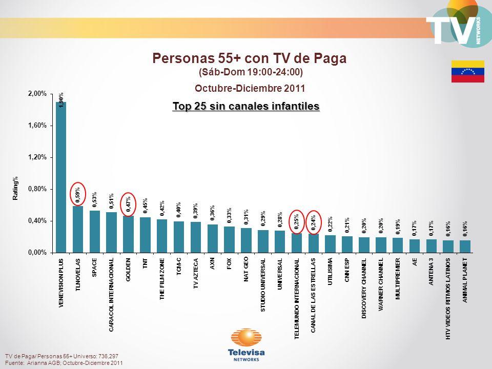 Top 25 sin canales infantiles Octubre-Diciembre 2011 Rating% Personas 55+ con TV de Paga (Sáb-Dom 19:00-24:00) TV de Paga/ Personas 55+ Universo: 736,297 Fuente: Arianna AGB; Octubre-Diciembre 2011