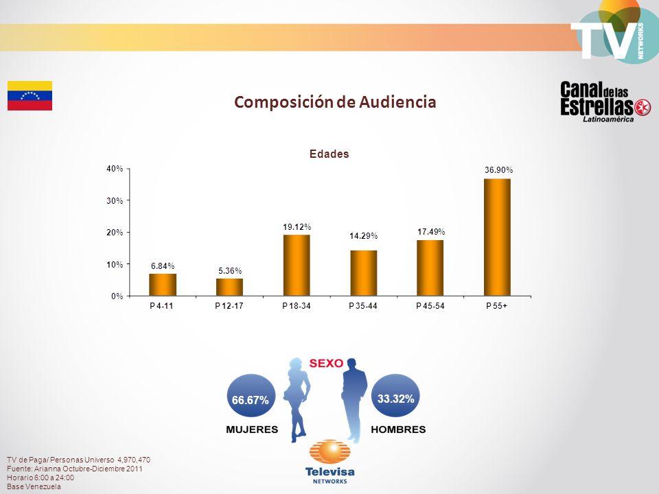 Composición de Audiencia TV de Paga/ Personas Universo 4,970,470 Fuente: Arianna Octubre-Diciembre 2011 Horario 6:00 a 24:00 Base Venezuela 66.67% 33.32% Edades