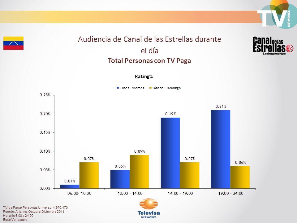 Audiencia de Canal de las Estrellas durante el día Total Personas con TV Paga Rating% TV de Paga/ Personas Universo 4,970,470 Fuente: Arianna Octubre-Diciembre 2011 Horario 6:00 a 24:00 Base Venezuela
