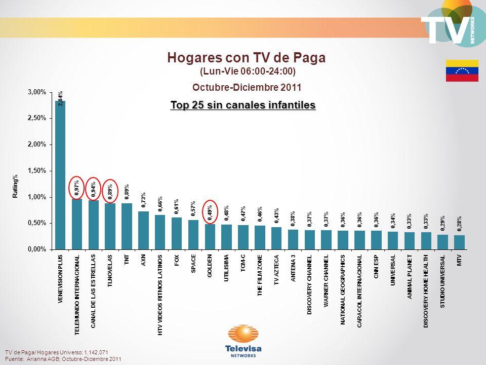 Hogares con TV de Paga (Lun-Vie 06:00-24:00) TV de Paga/ Hogares Universo: 1,142,071 Fuente: Arianna AGB; Octubre-Diciembre 2011 Octubre-Diciembre 2011 Top 25 sin canales infantiles Rating%