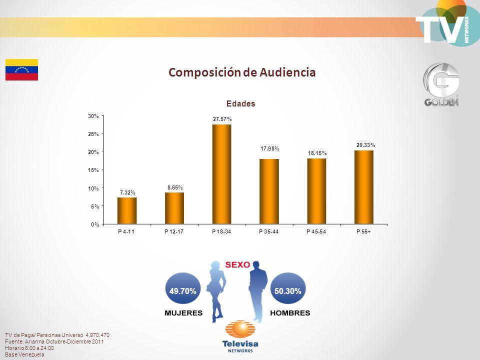 50.30%49.70% Composición de Audiencia Edades TV de Paga/ Personas Universo 4,970,470 Fuente: Arianna Octubre-Diciembre 2011 Horario 6:00 a 24:00 Base Venezuela