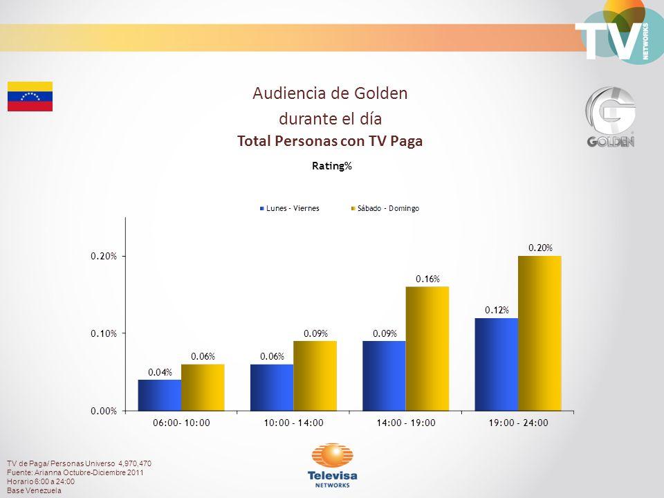 Audiencia de Golden durante el día Total Personas con TV Paga Rating% TV de Paga/ Personas Universo 4,970,470 Fuente: Arianna Octubre-Diciembre 2011 Horario 6:00 a 24:00 Base Venezuela