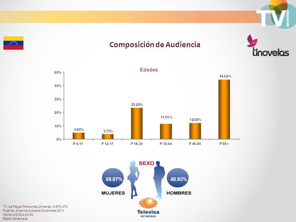 40.93% 59.07% Composición de Audiencia Edades TV de Paga/ Personas Universo 4,970,470 Fuente: Arianna Octubre-Diciembre 2011 Horario 6:00 a 24:00 Base Venezuela