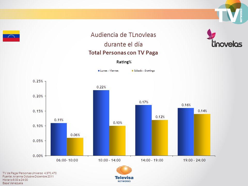Audiencia de TLnovleas durante el día Total Personas con TV Paga Rating% TV de Paga/ Personas Universo 4,970,470 Fuente: Arianna Octubre-Diciembre 2011 Horario 6:00 a 24:00 Base Venezuela