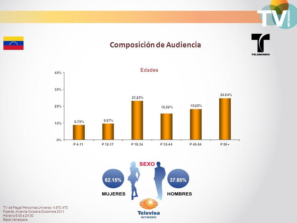 37.85%62.15% Composición de Audiencia Edades TV de Paga/ Personas Universo 4,970,470 Fuente: Arianna Octubre-Diciembre 2011 Horario 6:00 a 24:00 Base Venezuela