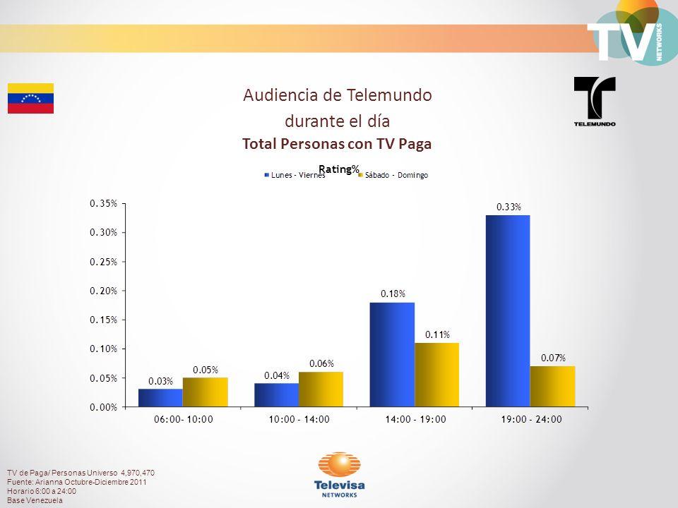 Audiencia de Telemundo durante el día Total Personas con TV Paga Rating% TV de Paga/ Personas Universo 4,970,470 Fuente: Arianna Octubre-Diciembre 2011 Horario 6:00 a 24:00 Base Venezuela