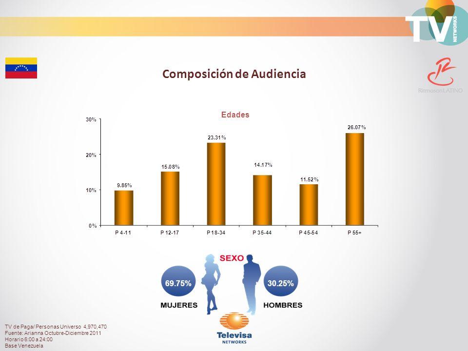 30.25%69.75% Composición de Audiencia Edades TV de Paga/ Personas Universo 4,970,470 Fuente: Arianna Octubre-Diciembre 2011 Horario 6:00 a 24:00 Base Venezuela
