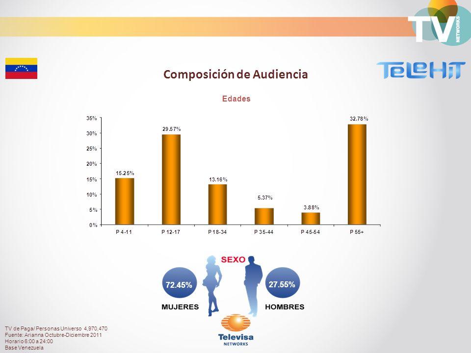 27.55% 72.45% Edades Composición de Audiencia TV de Paga/ Personas Universo 4,970,470 Fuente: Arianna Octubre-Diciembre 2011 Horario 6:00 a 24:00 Base Venezuela