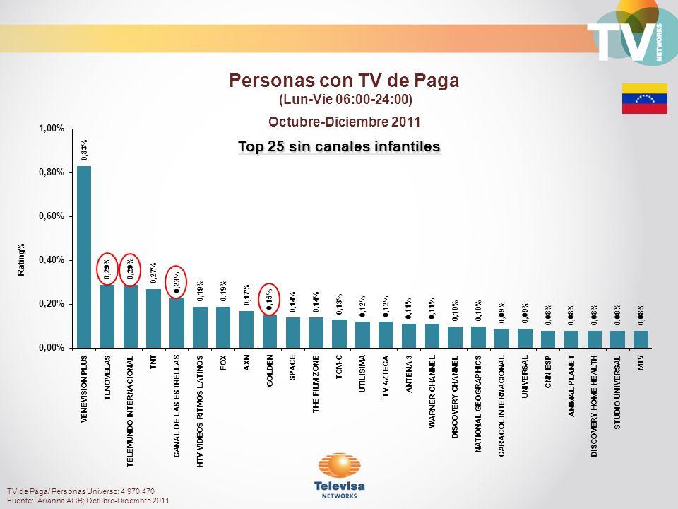 TV de Paga/ Personas Universo: 4,970,470 Fuente: Arianna AGB; Octubre-Diciembre 2011 Rating% Top 25 sin canales infantiles Octubre-Diciembre 2011 Personas con TV de Paga (Lun-Vie 06:00-24:00)