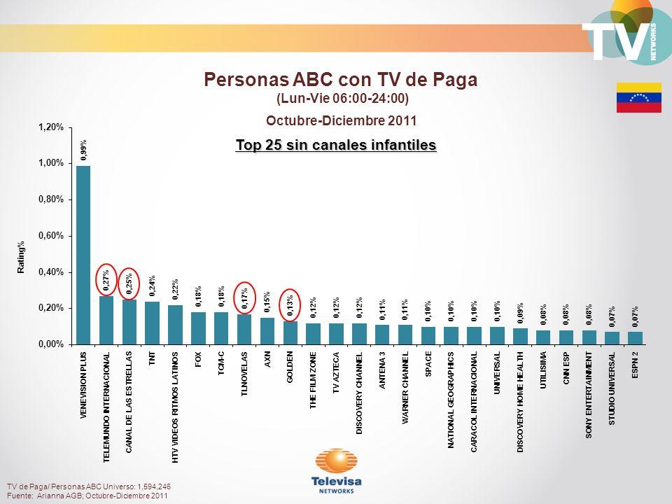 TV de Paga/ Personas ABC Universo: 1,594,246 Fuente: Arianna AGB; Octubre-Diciembre 2011 Top 25 sin canales infantiles Octubre-Diciembre 2011 Rating% Personas ABC con TV de Paga (Lun-Vie 06:00-24:00)