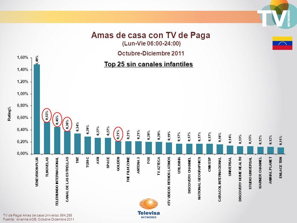 Top 25 sin canales infantiles Octubre-Diciembre 2011 Rating% Amas de casa con TV de Paga (Lun-Vie 06:00-24:00) TV de Paga/ Amas de casa Universo: 984,256 Fuente: Arianna AGB; Octubre-Diciembre 2011