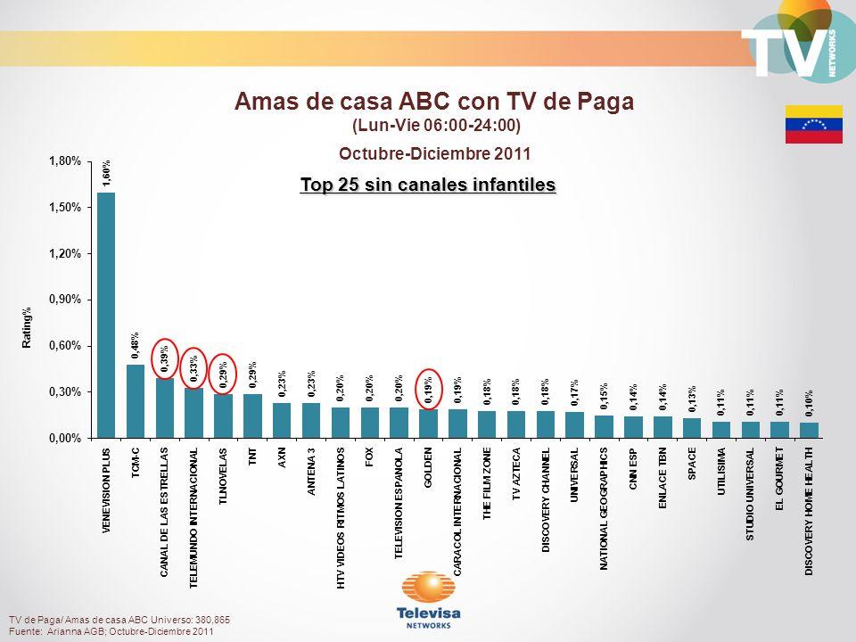 Top 25 sin canales infantiles Octubre-Diciembre 2011 Rating% Amas de casa ABC con TV de Paga (Lun-Vie 06:00-24:00) TV de Paga/ Amas de casa ABC Universo: 380,865 Fuente: Arianna AGB; Octubre-Diciembre 2011