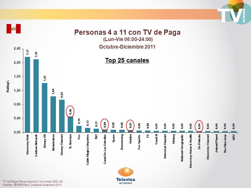 Rating% Personas 12 a 17 con TV de Paga (Lun-Vie 06:00-24:00) Octubre-Diciembre 2011 TV de Paga/ Personas 12 a 17 Universo: 559,540 Fuente: IBOPE Perú; Octubre-Diciembre 2011 Top 25 canales