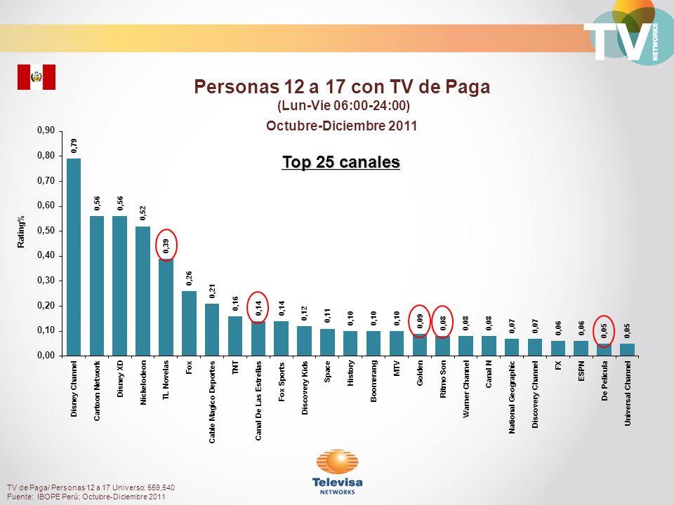 Rating% Personas 18 a 49 con TV de Paga (Lun-Vie 06:00-24:00) Octubre-Diciembre 2011 TV de Paga/ Personas 18 a 49 Universo: 2,906,280 Fuente: IBOPE Perú; Octubre-Diciembre 2011 Top 25 sin canales infantiles