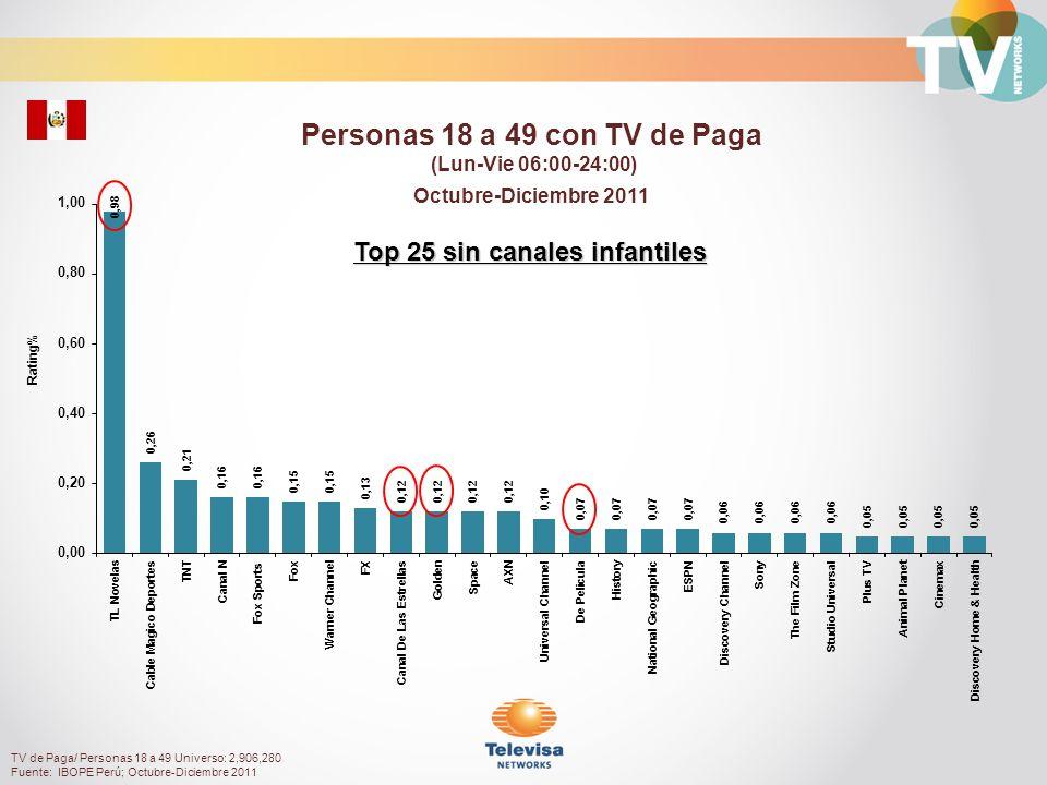 Rating% Mujeres 18 a 49 con TV de Paga (Lun-Vie 06:00-24:00) Octubre-Diciembre 2011 TV de Paga/ Mujeres18 a 49 Universo: 1,490,140 Fuente: IBOPE Perú; Octubre-Diciembre 2011 Top 25 sin canales infantiles