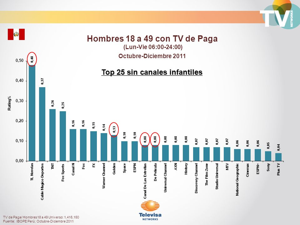 Rating% Personas 25+ con TV de Paga (Lun-Vie 06:00-24:00) Octubre-Diciembre 2011 TV de Paga/ Personas 25+ Universo: 3,520,880 Fuente: IBOPE Perú; Octubre-Diciembre 2011 Top 25 sin canales infantiles