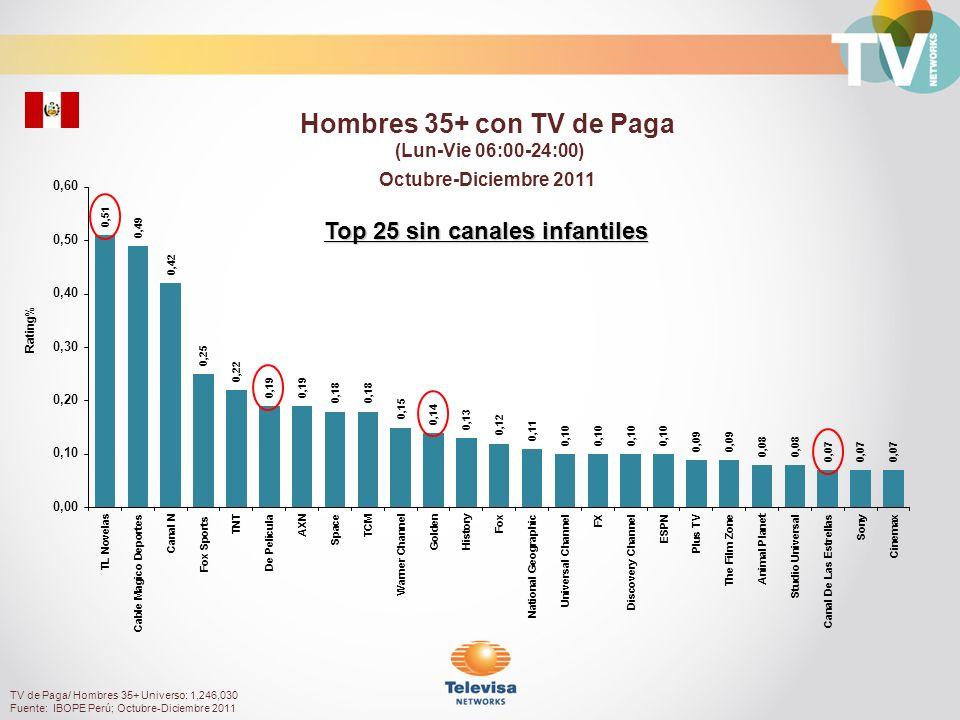 Rating% Mujeres 35 a 49 con TV de Paga (Lun-Vie 06:00-24:00) Octubre-Diciembre 2011 TV de Paga/ Mujeres 35 a 49 Universo: 605,830 Fuente: IBOPE Perú; Octubre-Diciembre 2011 Top 25 sin canales infantiles