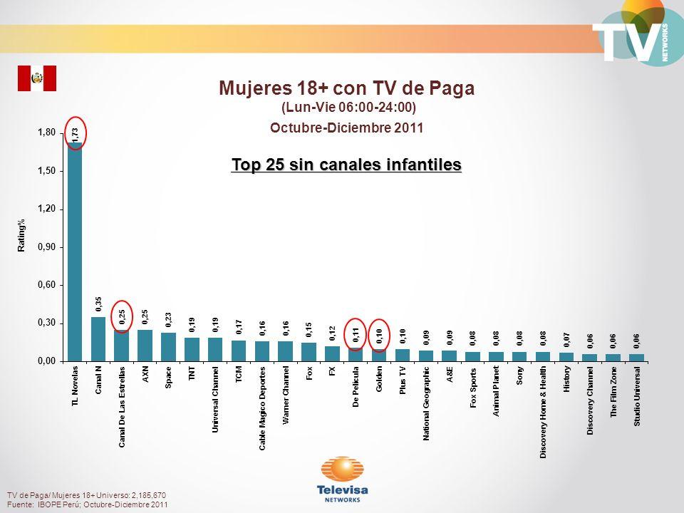 Rating% Personas 55+ con TV de Paga (Lun-Vie 06:00-24:00) Octubre-Diciembre 2011 TV de Paga/ Personas 55+ Universo: 973,680 Fuente: IBOPE Perú; Octubre-Diciembre 2011 Top 25 sin canales infantiles