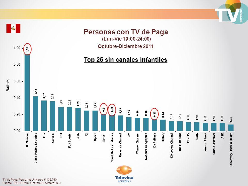 Rating% Personas NSE Alto con TV de Paga (Lun-Vie 19:00-24:00) Octubre-Diciembre 2011 TV de Paga/ Personas NSE Alto Universo: 1,674,130 Fuente: IBOPE Perú; Octubre-Diciembre 2011 Top 25 sin canales infantiles