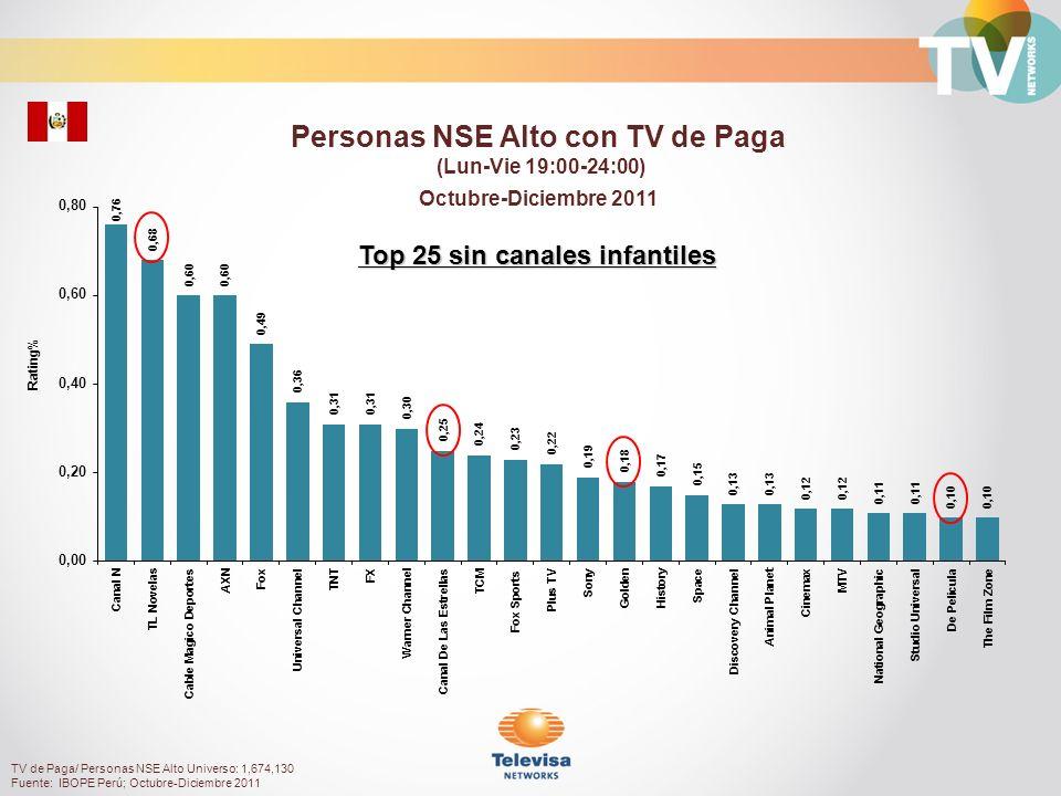 Rating% Amas de casa con TV de Paga (Lun-Vie 19:00-24:00) Octubre-Diciembre 2011 TV de Paga/ Amas de casa Universo: 1,390,500 Fuente: IBOPE Perú; Octubre-Diciembre 2011 Top 25 sin canales infantiles
