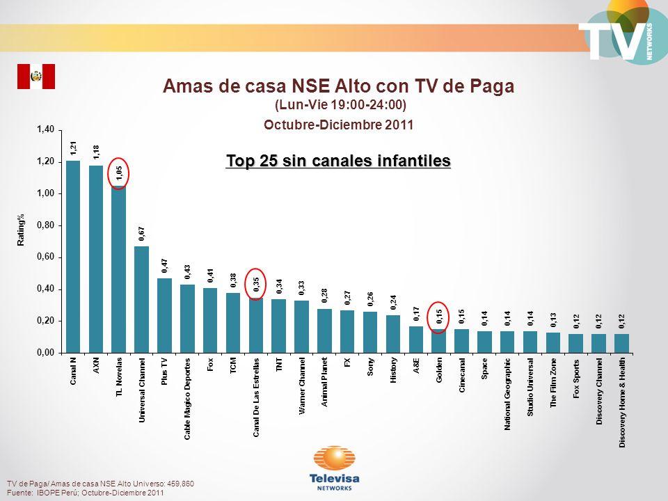 Rating% Personas 4 a 11 con TV de Paga (Lun-Vie 19:00-24:00) Octubre-Diciembre 2011 TV de Paga/ Personas 4 a11 Universo: 625,120 Fuente: IBOPE Perú; Octubre-Diciembre 2011 Top 25 canales